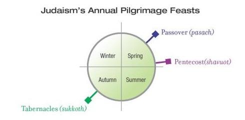 Burge_Pilgrimage Feasts
