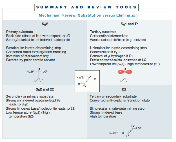 Organic Chem_Summary and Review Tools