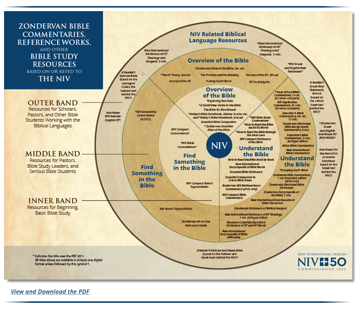 NIV Wheel Graphic