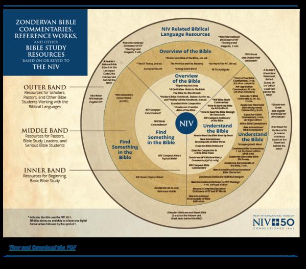NIV Wheel Graphic