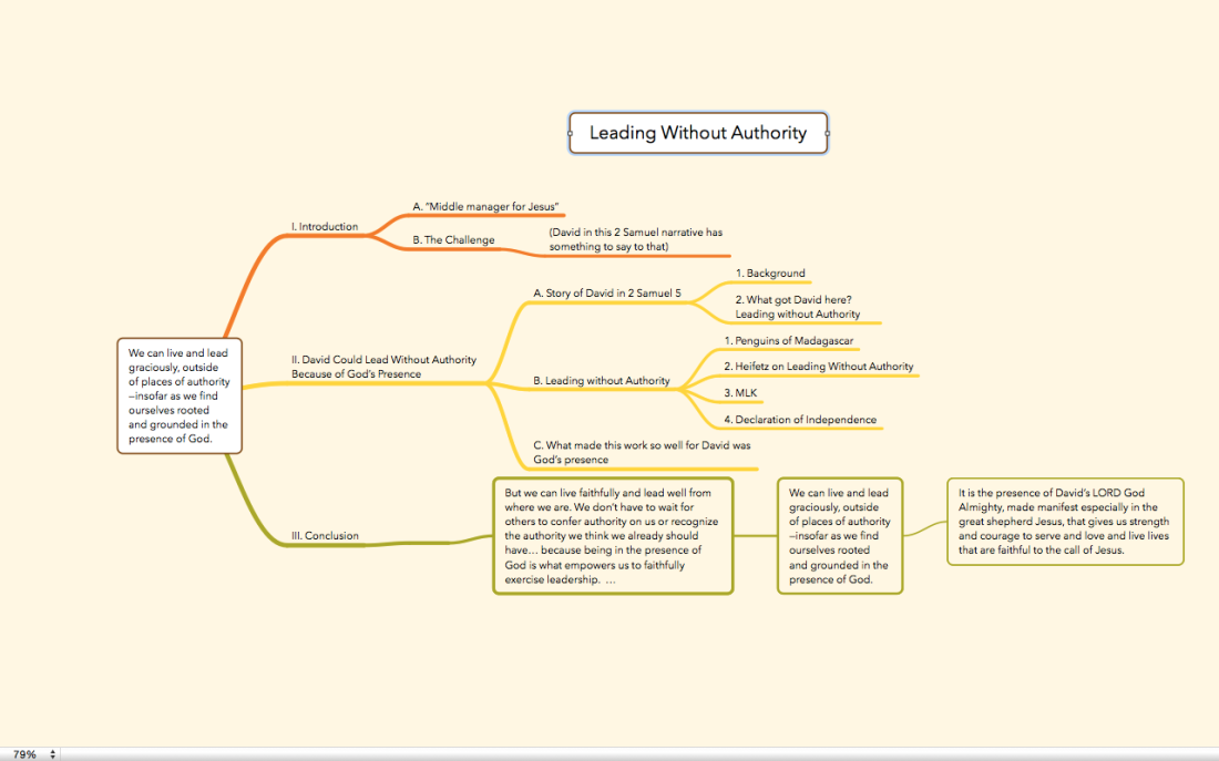 Final Sermon MindMap